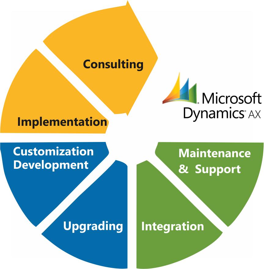 Microsoft Dynamics AX Specialist.